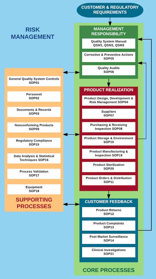 QSM1 Process Flow, 21 Lucid.png